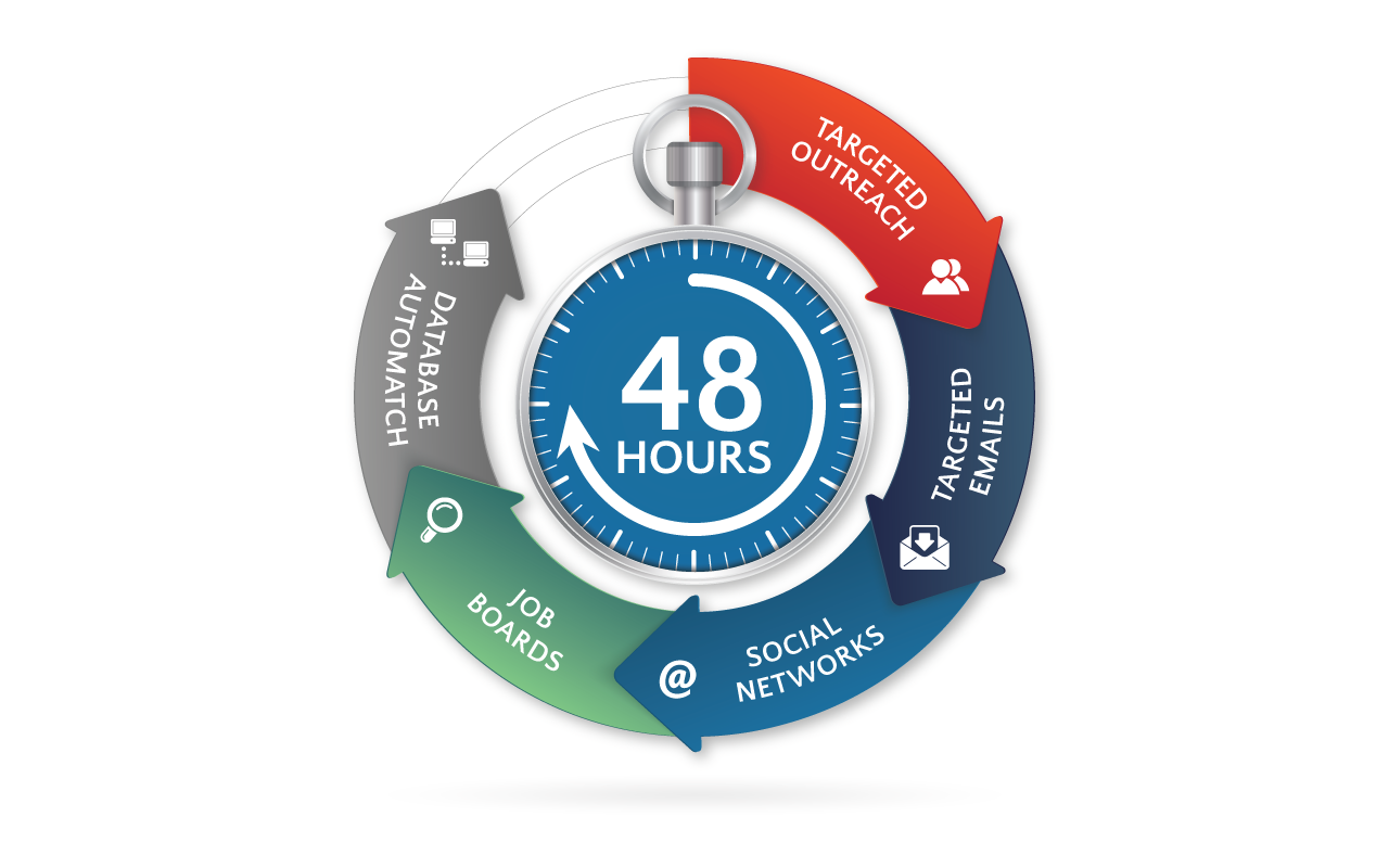 48 hr sourcing-process