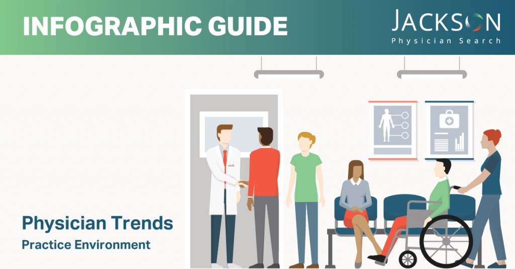 Physician Trends - Practice Environment