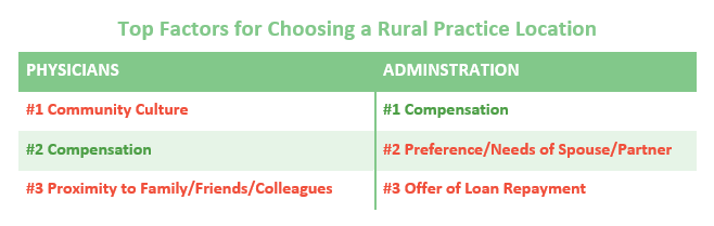 Factors for Choosing a Rural Practice